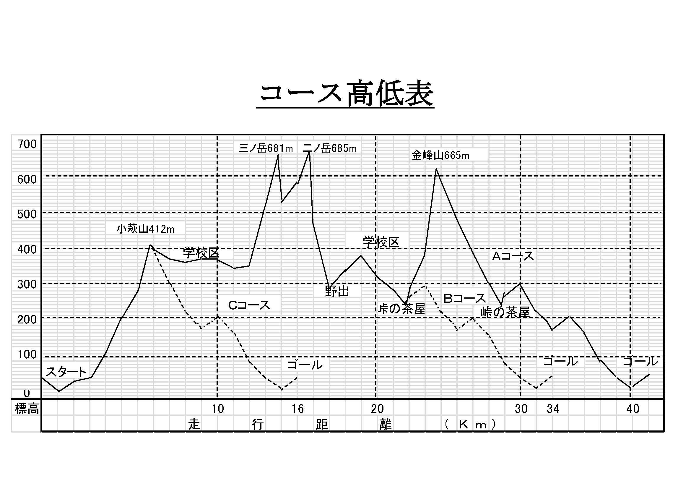 山岳マラソン★コース高低表